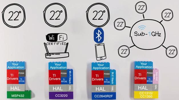 Bild 3. Der MSP432-Code wird im SimpleLink SDK übernommen und mit den Bausteinen zur Funkkommunikation ergänzt.