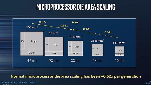 Die Fläche der SRAM-Zellen hat Intel gegenüber dem 14-nm-Prozess um den Faktor 0,62 reduziert.