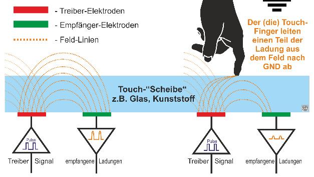 Schematische Darstellung des PCAP-Touch-Prinzips