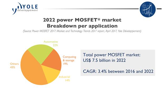 So könnte der Leistungs-MOSFET-Markt im Jahr 2022 aussehen.