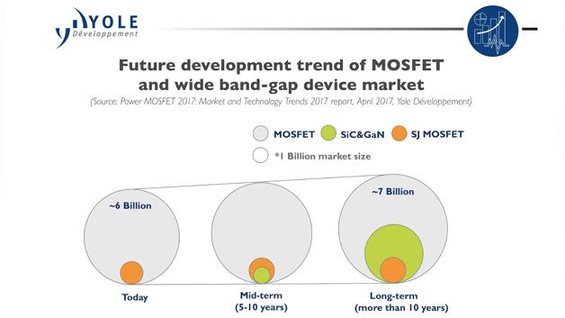Zukünftige Entwicklung des MOSFET- und Wide-Band-Gap-Komponenten-Markts.