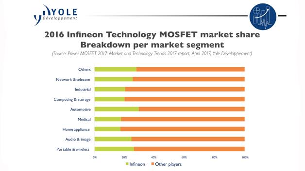 Marktanteil der Infineon-MOSFETs in den unterschiedlichen Marktsegmenten im Jahr 2016.