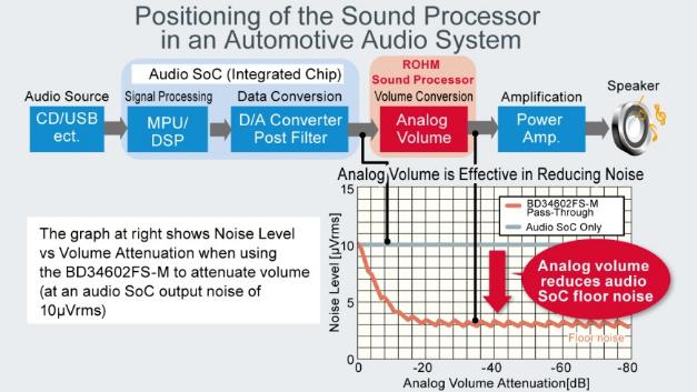 Positionierung des Sound-Prozessors im Audiosystem.