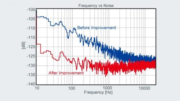 Hohe Wiedergabetreue durch Anpassung der Lautstärke.