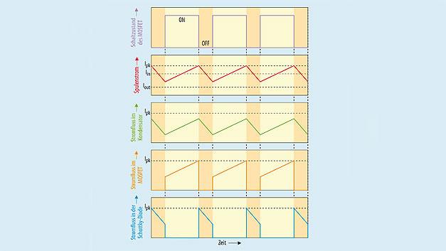 Bild 2. Übersicht zum zeitlichen Verlauf der verschiedenen Ströme im Hochsetzsteller.