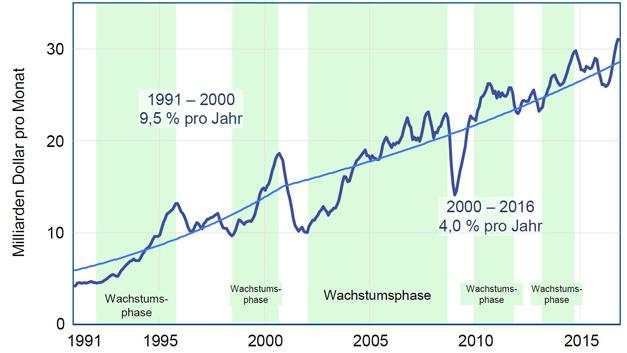 Monatstrends Weltmarkt Halbleiter - gleitende 3-Monatsdurchscnnitte
