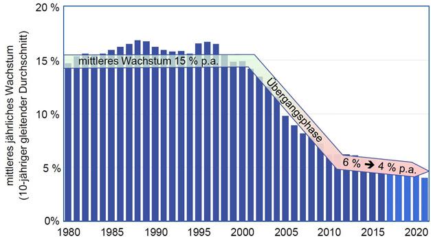 Langfristwachstum 1980 bis 2021