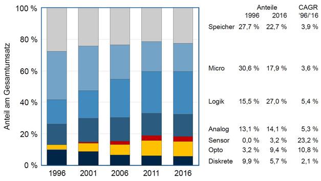 Anteile am Gesamtmikroelektronikmarkt 1996-2016