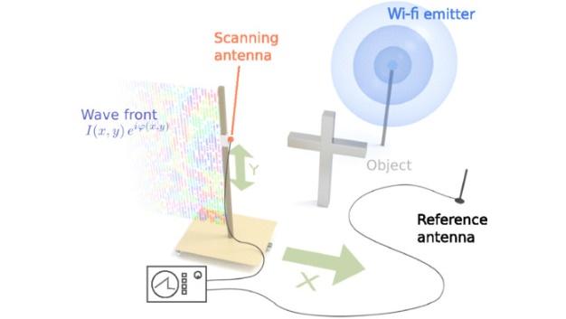 Versuchsaufbau zur WLAN-Holografie: Das kreuzförmige Testobjekt soll über die Signalauswertung rekonstruiert werden. Die Signale des Wi-Fi-Emitters werden einmal über eine bewegte Antenne an mehreren Punkten im Raum abgegriffen und für die Auswertung mit den Signalen der Referenzantenne korreliert.