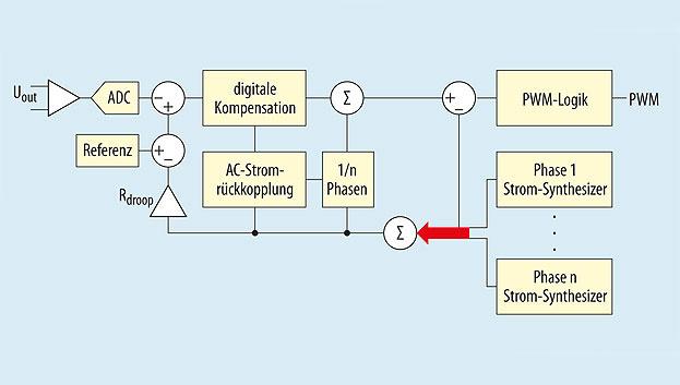 Bild 3. Das Blockdiagramm des Regelkreises.