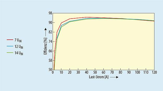 Bild 2. Effizienz des LTC7851 vom 7-V, 12-V- und 14-V-Eingang zu einem 1,2-V-/120-A-Ausgang.