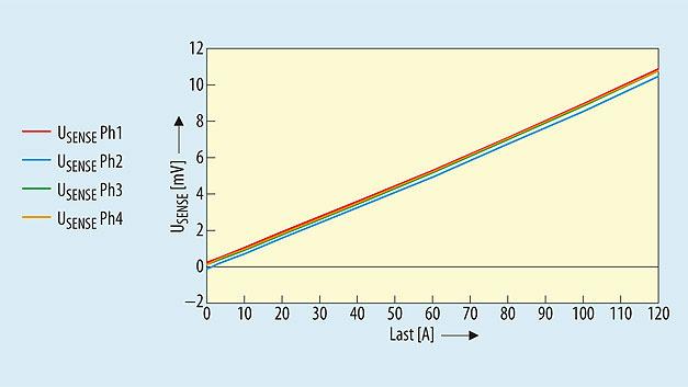 Bild 3. Vier-Phasen-Strom-Balancierung für einen 1,2-V-/120-A-Ausgang