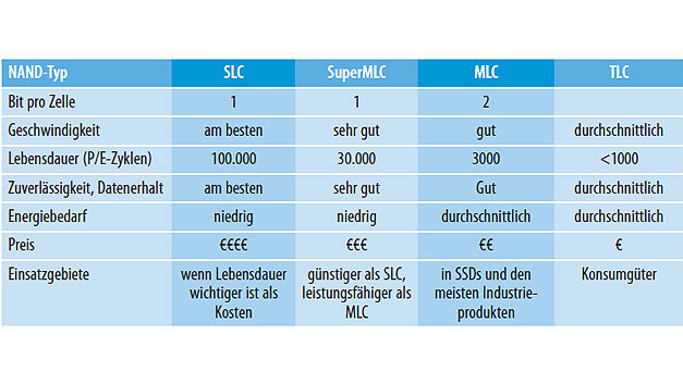 Tabelle 1. Stärken und Schwächen der verschiedenen Flash-Speichertypen.