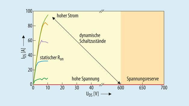 Bild 3. Dynamische Schaltzustände und Spannungsreserven im AlGaN/GaN-Schalter. Der statische RDSon wird nicht immer erreicht.
