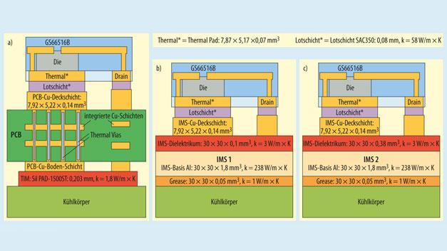 Bild 1. Die thermische Simulation erfolgte mit (a) einer vierlagigen Leiterplatte, (b) IMS 1 und (c) IMS 2.