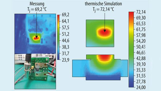 Bild 2. Vergleich zwischen Messung und thermischer Simulation.