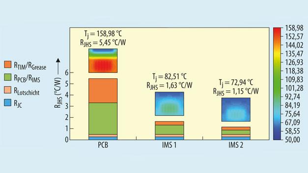 Bild 3. Temperaturverteilung für den GS66516B und Aufschlüsselung des thermischen Widerstands für das gesamte System bei PCB- und IMS-Baugruppen.