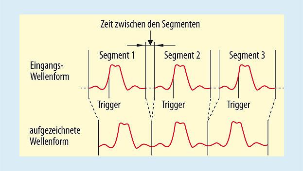 Bild 1. Aufzeichnungsmethode mit segmentierbarem Speicher, bei der ausschließlich interessante Signalabschnitte in Speichersegmenten gespeichert werden