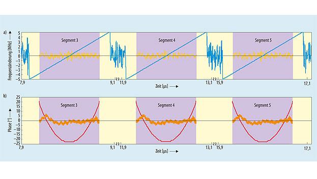 Bild 3. Berechnungen der Impulsanalyse-Software basierend auf Messungen im segmentierbaren Speicher des Oszilloskops.