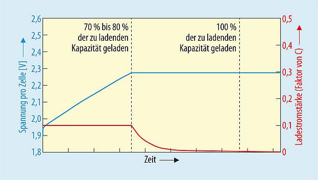 Bild 1. Typischer Verlauf der Konstantstrom/Konstantspannungs-Lademethode mit einer Ladestromstärke von 0,1 C.