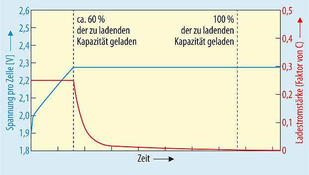 Bild 2. Wird mit höherem Ladestrom geladen, z.B. 0,25 C, so verkürzt sich gegenüber dem Ladeverfahren mit 0,1 C (Bild 1) die Konstantstromladephase. Die Gesamtladezeit bleibt jedoch unverändert.