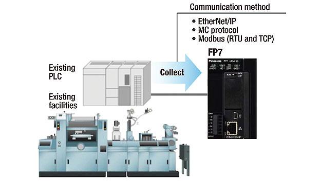 Bild 1. Der Controller kann Informationen von einer vorhandenen speicherprogrammierbaren Steuerung erfassen. Auf diese kann dann per Fernzugriff sicher zugegriffen werden.