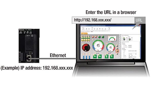 Bild 3. Jedes Gerät mit Webbrowser kann auf die Daten zugreifen
