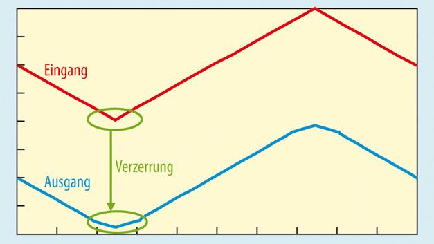 Bild 2. Wird ein Instrumentenverstärker außerhalb des linearen Arbeitsbereichs im UGl-UA-Diagramm betrieben, so wird das Ausgangssignal verzerrt. [1–3].