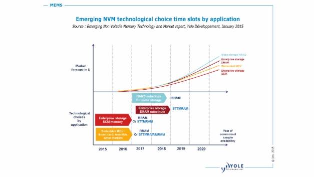 So prognostiziert Yole Développement die zeitliche Entwicklung der verschiedenen NVM-Technologien.