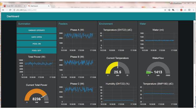 Bild 3. Node-RED verknüpft Daten bis hin zur Sensordatenfusion plus Web-Visualisierung. Zur Konfiguration einer bestimmten Kommunikationsaufgabe besitzt Node-RED einen speziellen Verbindungseditor, der nach dem Datenflussprinzip arbeitet.