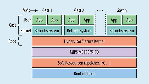 Bild 1. Auf Embedded-Geräten dient Virtualisierung eher der sicheren Trennung von Funktionsbereichen als der Konsolidierung von Geräten.