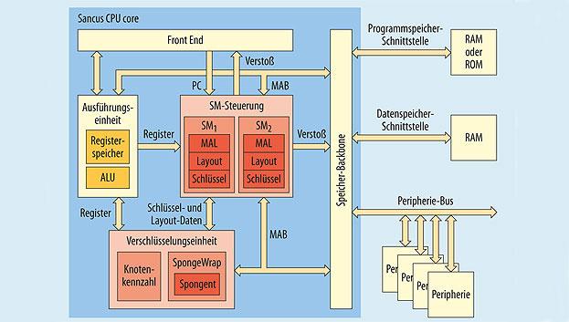 Bild 2. Sancus ist eine kostengünstige Security-Architektur für IoT-Geräte.