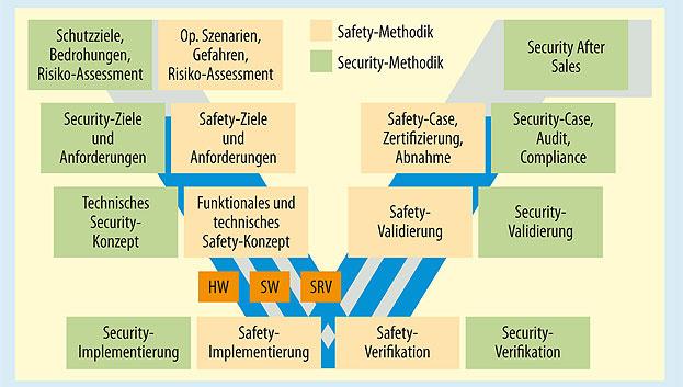 Bild 3. Integrierte Maßnahmen zur Security sicherheitskritischer Systeme.