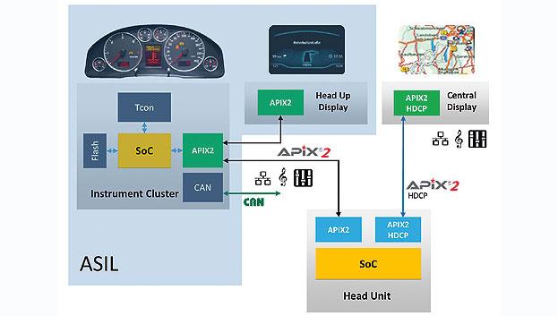 Bild 1. Heutige Infotainment-Systeme bestehen aus einer Head-Unit, einem im Mittelbereich des Fahrzeugs verbauten Zentral-Display sowie dem Kombiinstrument.