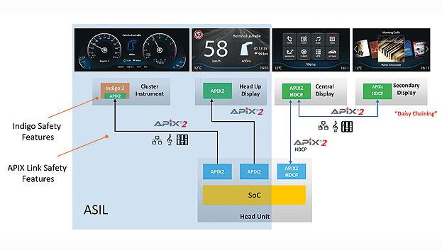 Bild 2. Blick in die Zukunft: Künftige SoCs ermöglichen es, unabhängig und gleichzeitig mehrere Video-, Audio- und Datenströme zu mehreren Displays mit bis zu 4K in Echtzeit abzuarbeiten.