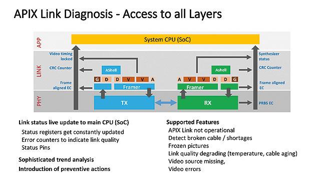 Bild 3. Fehlerfreie Übertragung von ASIL-kritischen Informationen aus der Head-Unit über die APIX-Verbindung zum Display des Kombiinstruments.