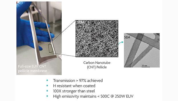 Bild 1. EUV entwickelt sich in allen kritischen Bereichen weiter, einschließlich der Pellicle-Entwicklung. Links eine Full-Size-Carbon-Nanotube-Pellicle-Membran.
