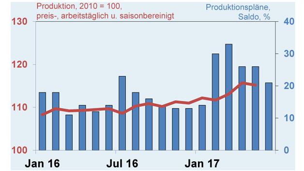 Auch die Produktion und die Produktionspläne weisen positive Zahlen auf. (Quelle: Destatis und ZVEI-eigene Berechnungen)