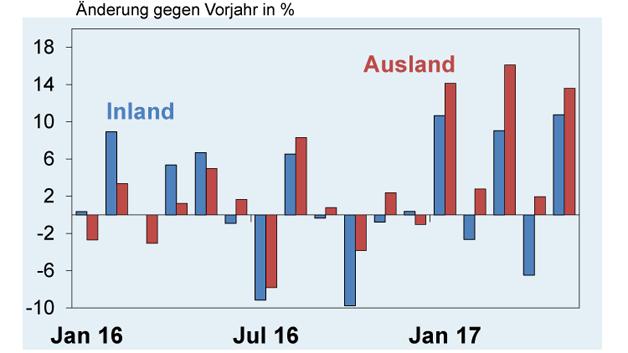 Die Umsätze aus dem Ausland steigen mehr als die Umsätze aus dem Inland. (Quelle: Destatis und ZVEI-eigene Berechnungen)