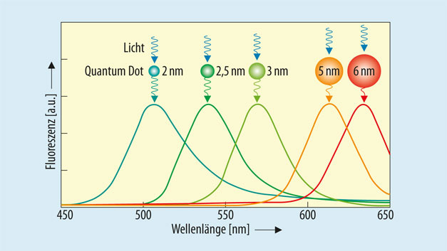 Bild 2. Die Emissionswellenlänge lässt sich über den Durchmesser des Quantum Dot einstellen.