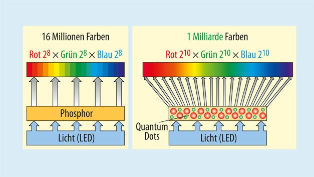 Bild 3. Quantenpunkte ersetzen die farbkonvertierende Schicht in der LED-Hinterleuchtung eines gewöhnlichen LCD. Sie ermöglichen die Darstellung von mehr Farben und eine effizientere Lichtkonversion.