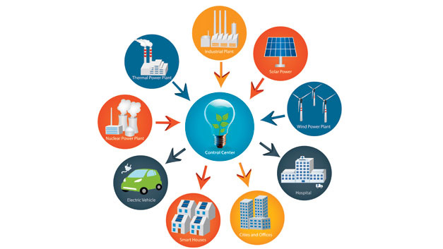 Bild 2. Ein Smart Grid ist ein Energienetzwerk, das das Verbrauchs- und Einspeiseverhalten aller mit ihm verbundenen Marktteilnehmer integriert.