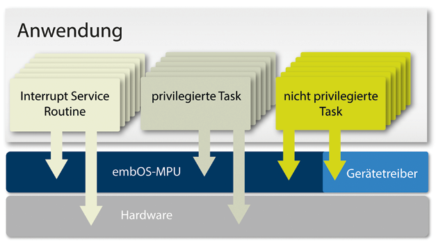 Bild 3. Abgesicherte Tasks auch für Microcontroller. Der Scheduler embOS-MPU trennt privilegierte und unprivilegierte Tasks.