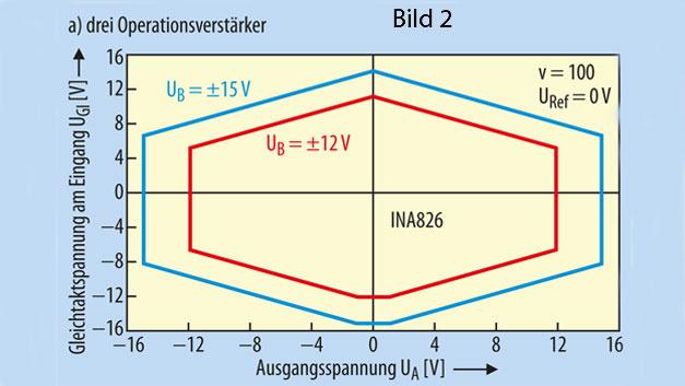 Bild 2. UGl-UA-Diagramme der drei Grundschaltungen für Instrumenten-verstärker, a) mit drei Operationsverstärkern