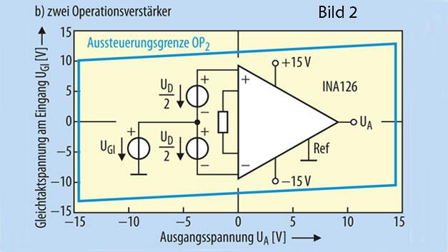 Bild 2. UGl-UA-Diagramme der drei Grundschaltungen für Instrumentenverstärker, b) mit zwei Operationsverstärkern