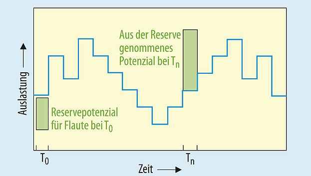 Bild 3. Selbstheilende ICs könnten die variierende Belastung eines Systems vorteilhaft nutzen. Auf der Basis einer deterministischen Prädiktion lassen sich künftige Zeiten niedriger Belastung (Flauten) bestimmen und zur Kompensation des Verzögerungsfehlers bei Spitzenlasten nutzen.