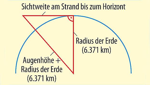 Bild 3. Spätestens am Horizont endet die Reichweite. Wird die Antenne auf einen Mast montiert, so lässt sich die Distanz zum Horizont vergrößern.