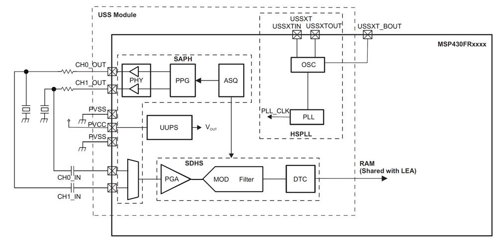 Bild 2. Das Ultraschallmodul im MSP430FR6047 besteht aus vier Blöcken zur Erzeugung der Pulssignale und Erfassung der Sensorsignale. Es ermöglicht den direkten Anschluss der Ultraschallwandler ans SoC.