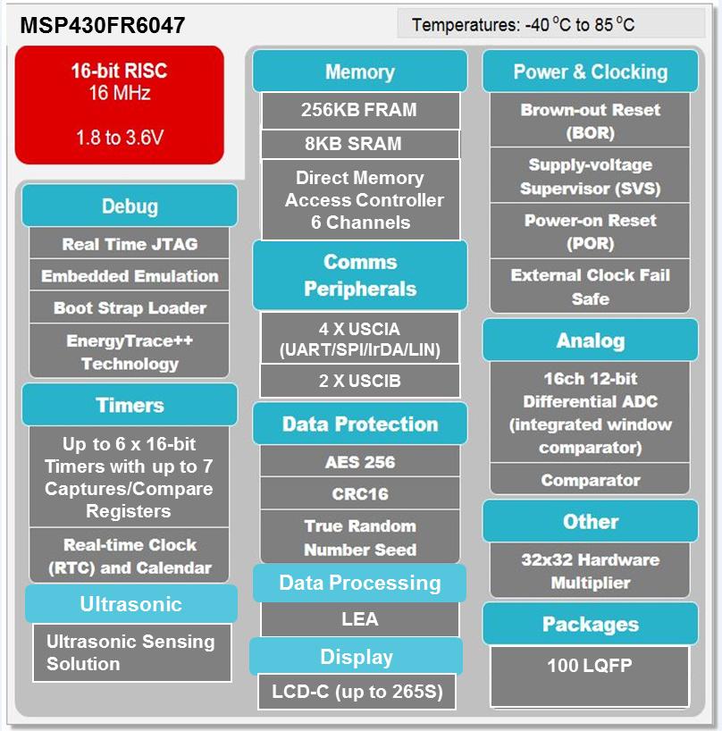Bild 1. Das SoC MSP430FR6047 hat Texas Instruments speziell für den Einsatz in Ultraschall-Durchflussmessern, die z.B. für elektronische Wasserzähler eingesetzt werden können, entwickelt und den Mikrocontroller um ein Ultraschallmodul erweitert.
