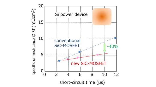 Bild 1: Der spezifische Einschaltwiderstand des neuen SiC-MOSFETs ist um etwa 40 % kleiner als bei herkömmlichen SiC-MOSFETs.